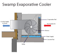 Evaporative swamp cooler air conditioners in Allison Park