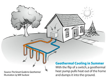 Geothermal Heat Pump Installation in Pittsburgh | Geothermal Heating ...