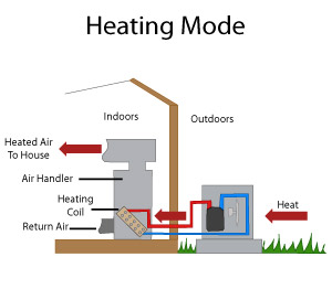 Heat pump systems in pennsylvania heat pump installation in diagram of a heat pump operating swarovskicordoba Gallery