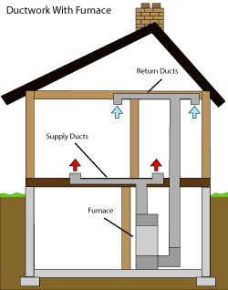 diagram of how air ductwork operates within a Canonsburg home