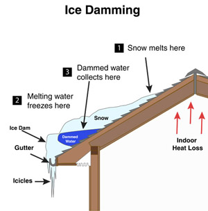 Ice Daming Example in Pennsylvania